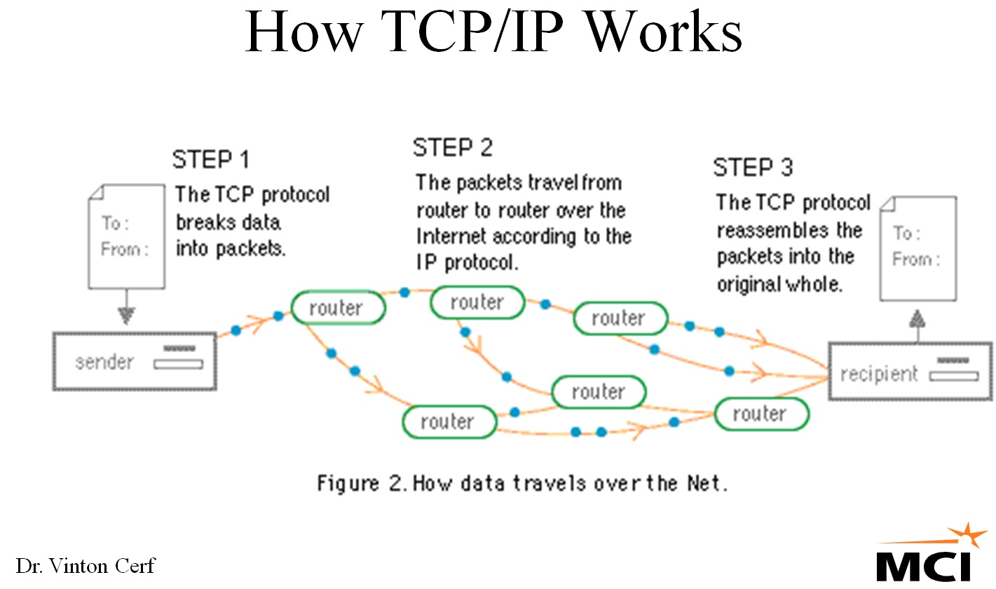 tcp ip Join timothy pintello for an in-depth discussion in this video understanding the tcp/ip suite, part of networking foundations: networking basics.